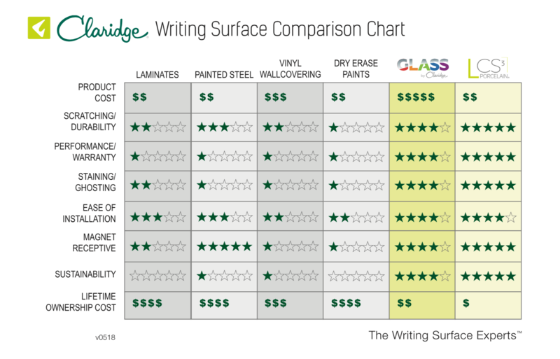 Writing Surface Comparison Chart